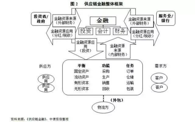 由于本系列专题研究对象为供应链企业,所以我们在介绍供应链金融模式